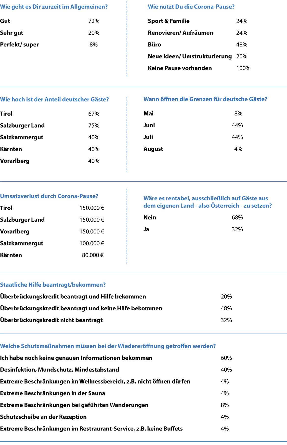 Umfrageergebnisse Hotels Österreich